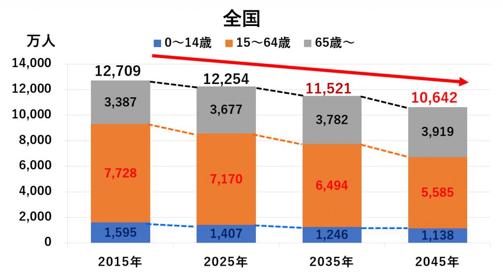人口 鳥取 県 鳥取県の市町村別人口/順位or比較/一覧表 統計データ・ランキング 家勉キッズ