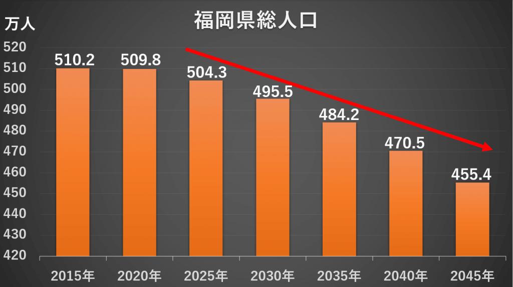 福岡 県 人口