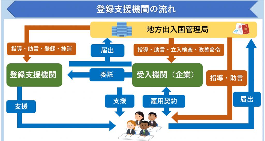 登録支援機関の関係図